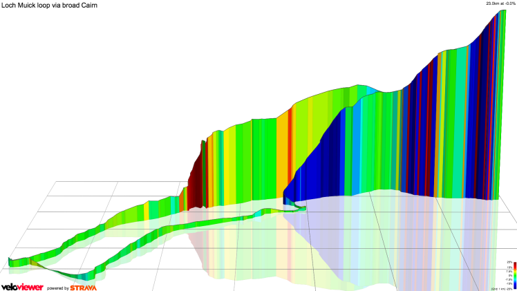 Velo Viewer Elevation Profile, Broad Cairn
