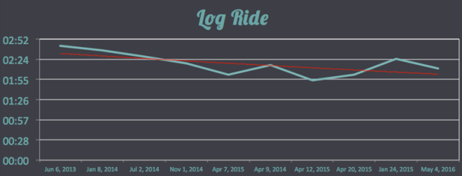Log Ride Top 10 Times