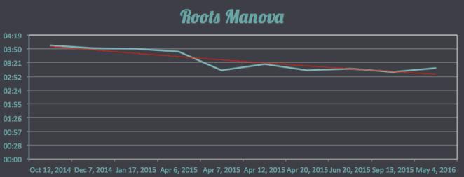 Roots manova top 10 times
