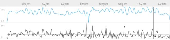 Sprint intervals